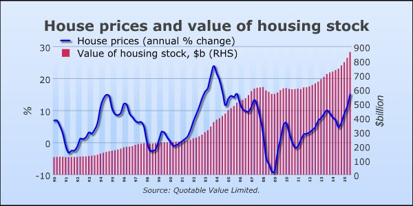 New Zealand House Price Trends Buyers Agent